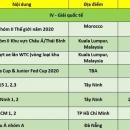 Lịch thi đấu quần vợt Việt Nam năm 2020: Sôi nổi từ phong trào đến chuyên nghiệp